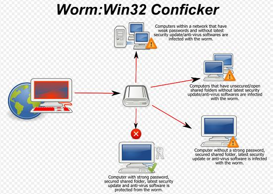 Conficker Work (image courtesy of Wikipedia)